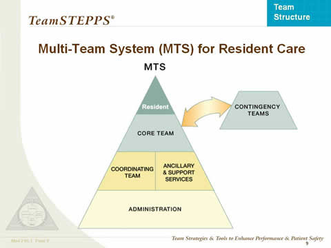 Multi-Team System (MTS) for Resident Care... the remaining slide text is below this image.