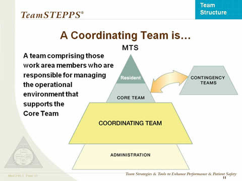 A Coordinating Team is... the remaining slide text is below this image.
