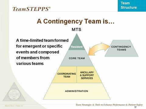 A Contingency Team is... the remaining slide text is below this image.