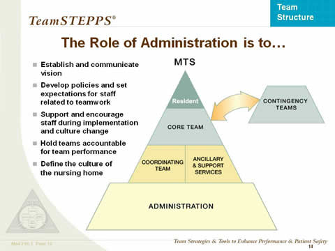 The Role of Administration is to... the remaining slide text is below this image.