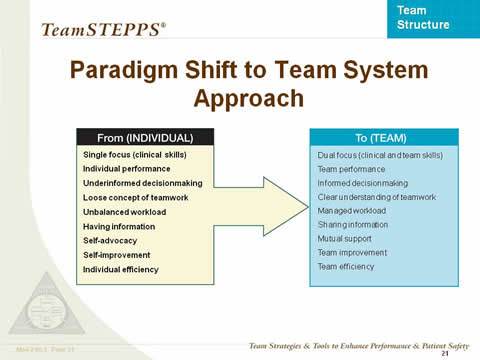 Paradigm Shift to Team System Approach... the remaining slide text is below this image.