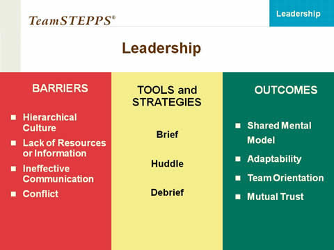 Leadership. Three column table: Column 1-Barriers: Hierarchical Culture; Lack of Resources or Information; Ineffective Communication; Conflict. Column 2-Tools and Strategies: Brief; Huddle; Debrief. Column 3-Outcomes: Shared Mental Model; Adaptability; Team Orientation; Mutual Trust.