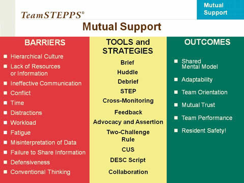 A table lists Barriers, Tools and Strategies, and Outcomes.