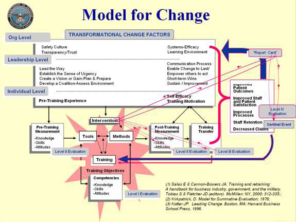 Model For Change Agency For Healthcare Research Amp Quality