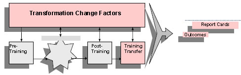 In this figure more of the flowchart outline that becomes the Model for Change is filled in. Transformation Change Factors is at the top of the flowchart. It flows downward to pre-training, the empty intervention section, post-training, and training transfer. Pre-training flows toward the empty intervention section, which flows toward post-training, which flows toward training transfer. All elements flow toward Outcomes and Report Cards.