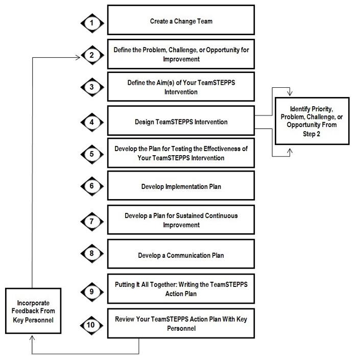 Teamstepps For Office Based Care Implementation Workbook