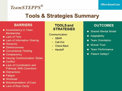 Teamstepps For Office Based Care Communication Agency