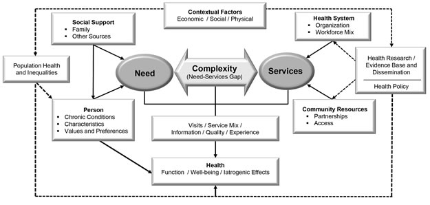 This conceptual model defines complexity as the gap between an individual's needs and the capacity of health services to support those needs.