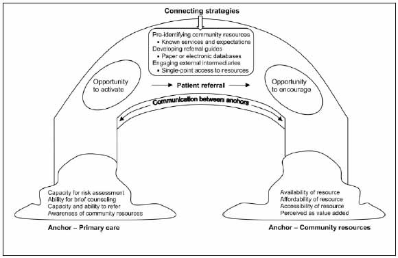 This figure depicts a symbolic bridge. The bridge's anchor on the left is labeled 'Anchor--Primary care', with a list above it: 'Capacity for risk assessment, Ability for brief counseling, Capacity and ability to refer, Awareness of community resources'. The anchor on the right is labeled 'Community resources,' with a list above it: 'Availability of resource, Affordability of resource, Accessibility of resource, Perceived as value added'. In the middle above the anchors is 'Communication between anchors' with arrows pointing to both anchors. The top of the bridge's arch is labeled 'Connecting strategies' with the list: 'Pre-identifying community resources (known services and expectations), Developing referral guides (paper or electronic databases), and Engaging external intermediaries (single-point access to resources)'. In the space under this list, an oval on the left is labeled 'Opportunity to activate'. An arrow points from that oval to 'Patient referral' and an arrow points from 'Patient referral' to an oval on the right: 'Opportunity to encourage'.
