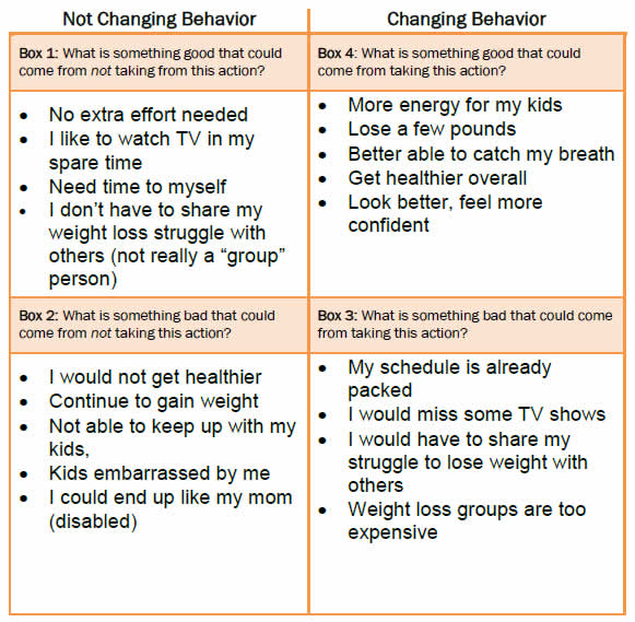 Printables Job Readiness Worksheets community connections linking primary care patients to local this worksheet shows 4 boxes comparing the pros and cons of not changing behavior versus changing