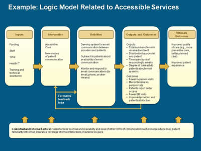 Advanced Methods In Delivery System Research Planning
