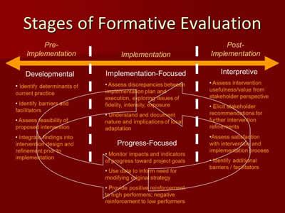 Stages of Formative Evaluation