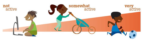 A graphic showing the levels of activitiy from 'not active' to 'very active.'