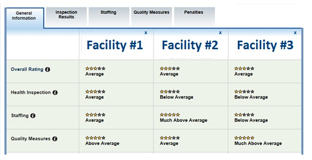 Screenshot of Web page with table showing overall ratings for three facilities, as well as health inspection, staffing, and quality measure ratings.