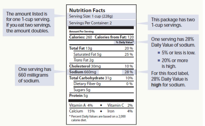 Picture of a Nutrition Facts label with explanation of serving size and  sodium content.