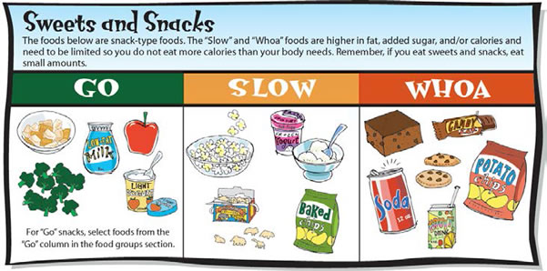 Drawing of sweets and snacks in three categories: go, slow, and whoa.