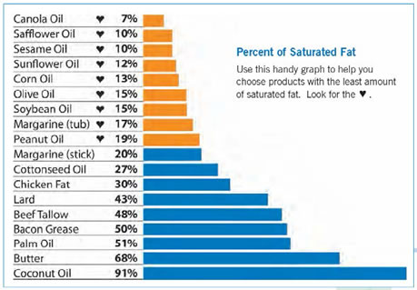 Bar chart showing percentage of saturated fat in various oils.
