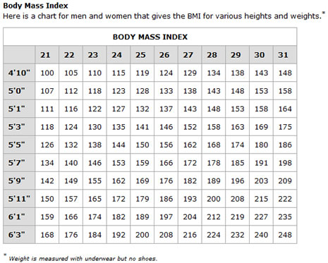 Body Mass Index Chart Female  BesikEightyCo