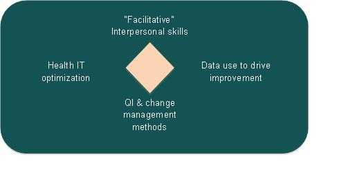 "Diagram of four competencies surrounding a diamond shape. The competencies are: ""Facilitative,"" Interpersonal skills; Data use to drive improvement; QI and change management methods; and Health IT optimization."