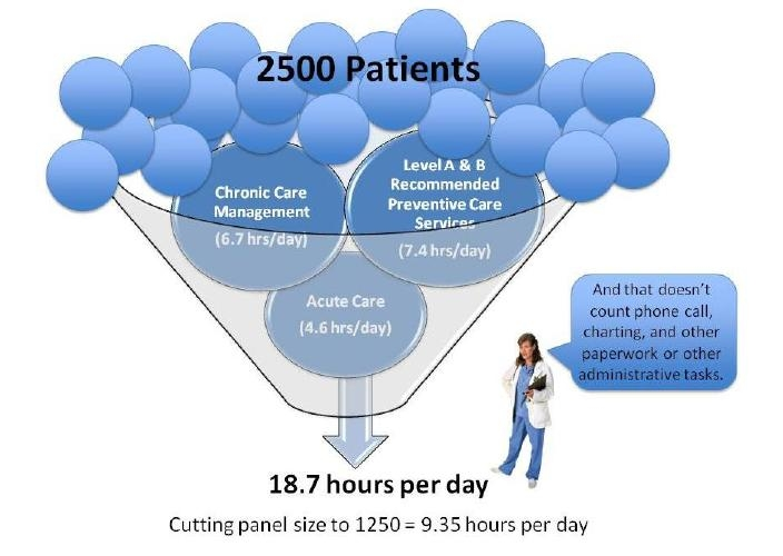 Picture showing time demands for a panel of 2,500 patients. Chronic care management = 6.7 hours per day, Level A and B recommended preventive care services = 7.4 hours per day, and acute care = 4.6 hours per day, for a total of 18.7 hours per day. And that doesn't count phone call, charting, and other paperwork or other administrative tasks. Cutting panel size to 1,250 = 9.35 hours per day.