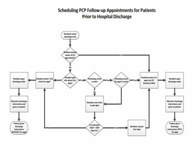 Process flow diagram hospital management system blueraritanfo module appendix agency for healthcare research quality wiring diagram ccuart Images