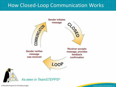 Illustration of closed loop communication, with three steps arranged in a circle and arrows pointing to the next step  The sender initiates message. Receiver accepts message, provides feedback confirmation. Sender verifies message was received.