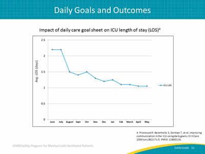 Daily Goals During Interdisciplinary Rounds Facilitator Guide