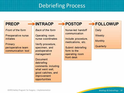 Auditing your briefings and debriefings process facilitator notes slide 24 debriefing process maxwellsz