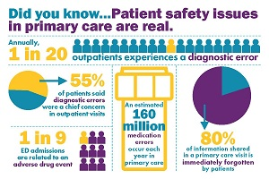 Data on patient safety issues in primary care
