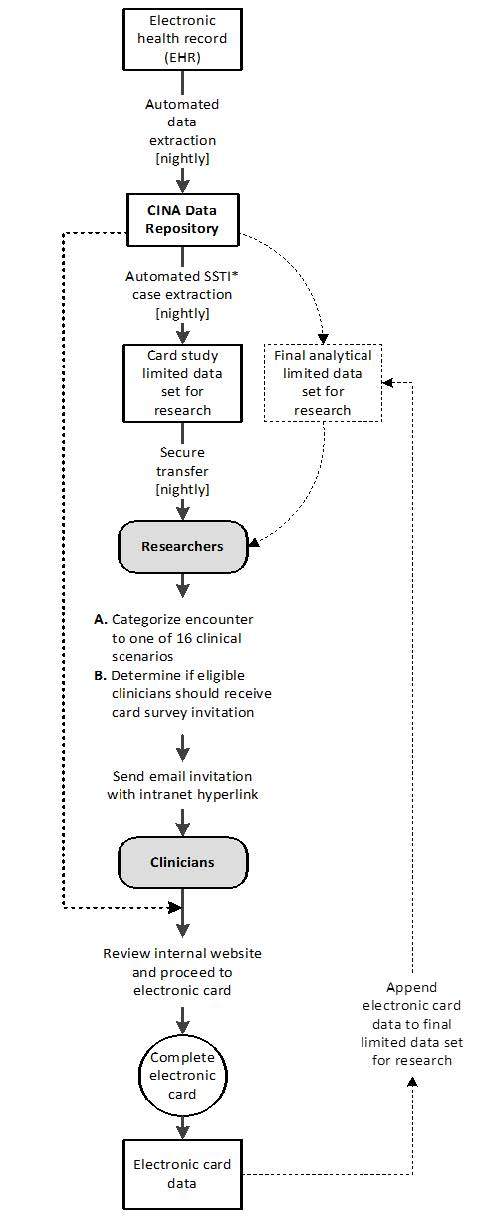 Figure 1: Data flow for electronic card study – represents how electronic data flowed for the study, beginning with the extraction of data from the electronic health record. Data flowed into a data repository, and from there, data were used for clinical work within the practice, and after further extraction from the repository, the data were used by researchers as a way to trigger card surveys and as a limited data set for research.