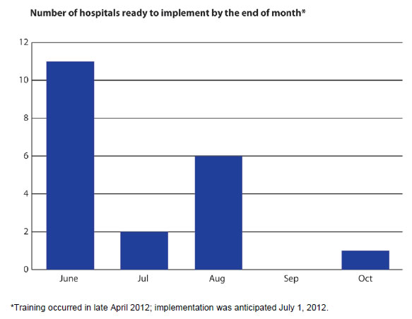 Figure 3 is a simple bar graph that spans the months of June through October 2012. It shows the number of hospitals that had fully implemented the STOP SSIs algorithm over the anticipated time period, from 11 sites by July 1 to all 20 sites by the end of October.