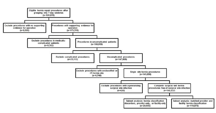 Figure 1 contains a flowchart detailing the claims data algorithm for classification of hernia repair. After grouping by 7-day windows, the starting population consisted of 181,811 hernia repair procedures. We then excluded 6,500 procedures with no supporting evidence for operation, 6,392 procedures in medically-complicated patients, 21,113 complicated procedures, 6,748 procedures that were either not able to be classified or were from more than one hernia site, and 426 procedures with a pre-existing surgical site infection. Of the remaining 140,632 procedures, we compared 119,973 procedures with matching provider and facility hernia classification to 20,659 hernia repair procedures that had discordant classification information between the provider and facility, or were provider-only or facility-only.