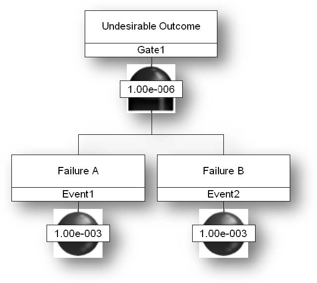 "Figure 2: Example of an AND gate – figure represents the method of combining basic-level events, known as Failures A and B, depicted in the figure as circles with specific probabilities. An ""AND"" gate suggests that both Failure A and Failure B must occur for the undesirable event to occur. The ""AND"" gate uses the basic-level probabilities for the Failures to determine the probability of the undesirable outcome."