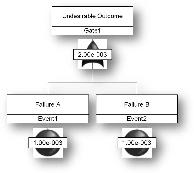 "Figure 3: Example of an OR gate – represents the method of combining basic-level events, known as Failures A and B and demonstrated in the figure as circles with specific probabilities. An ""OR"" gate suggests that either Failure A or Failure B can occur for the undesirable outcome to occur. The ""OR"" gate uses the basic-level probabilities for the Failures to determine the probability of the undesirable outcome."