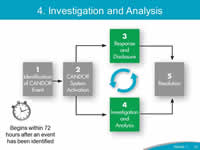The CANDOR Process described on Slide 8 is shown again, with '4. Investigation and Analysis' highlighted. The clock begins when 72 hours after an event has been identified.