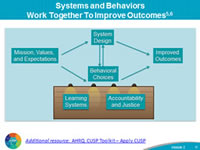 Systems and Behaviors, Work Together To Improve Outcomes: Within the Just Culture model, there are five elements that contribute to improved outcomes. These are: 1. Mission, values, and expectations; 2. System design; 3. Behavioral choices; 4. Learning systems; and 5. Accountability and justice.