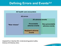 Defining Errors and Events: It is important to understand the distinction between events and errors when an organization is clarifying their definition of a CANDOR event. Errors are defined as an act of commission (doing something wrong) or omission (failing to do the right thing) that leads to an undesirable outcome or significant potential for such an outcome. An adverse event is 'any injury caused by medical care' and doesn't imply 'error,' 'negligence,' or poor quality care. The diagram, developed by Robert Watcher, shows the distinction between adverse events and errors. Not all adverse events are medical errors and not all medical errors are adverse events.
