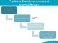 Traditional Event Investigation and Analysis Process. This diagram depicts the traditional Event Investigation and Analysis process in many organizations today. Generally speaking, about 2-4 weeks after an event occurs, a Root Cause Analysis team meets to determine the root causes for the event and assign a solution to each cause and a person responsible for implementing solutions to the root causes. Eventually, the team sends a report to leadership and the board, conducts follows-up 6 weeks later to ensure compliance with the solutions, and closes the investigation. There are a number of gaps in this process, including: The length of time for the this process to take place. The process does not support immediate actions. Due to the length of time to respond, facts and details about the event are lost as individual memories fade.  Also, the location where the event occurred is generally no longer intact, so information that could be gained from the location is lost. As time passes, patients and families start to develop distrust of the organization and might believe the organization is hiding the truth about the event. There is limited or no involvement of the caregivers in the investigation and analysis of the event. The current process provides little guidance on how to support the patient, family or the caregivers involved in the event. The next slide demonstrates how this process can be improved with the implementation of the CANDOR Event Investigation and Analysis elements.