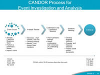 CANDOR Process for Event Investigation and Analysis. The CANDOR Process for Event Investigation and Analysis will allow organizations to implement a process that will allow for an immediate response to the event by establishing a CANDOR Response Team with a primary reviewer and establishes an Event Review Core Team for the investigation. The Event Review Core team includes the primary reviewer, an executive leader, and administrative support. The CANDOR Response Team is responsible for conducting interviews of those individuals involved in the event, and supporting the patient, family and caregivers at the time of the event. As the Event Investigation and Analysis continues, the Event Review Core Team institutes a process for a consensus and confirmation meeting and establishes a solutions meeting focused on systems-based solutions.