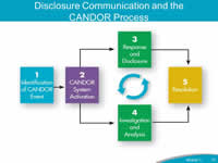 Disclosure Communication and the CANDOR Process. The figure depicts the five components of the CANDOR process. 1. Identification of CANDOR Event. 2. CANDOR System Activation. 3. Response and Disclosure. 4. Event Investigation and Analysis. 5. Resolution. Components 2 through 5 are a cyclical process.