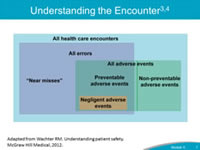 Understanding the Encounter. Adapted from Wachter RM. Understanding patient safety. McGraw Hill Medical, 2012. As referenced in Module 3, this diagram shows the distinction between adverse events and errors and recognizes that not all adverse events are medical errors and not all medical errors are adverse events. This distinction is important, even though some degree of emotional distress is likely when a clinician is involved in any error or adverse event, regardless of severity. Providers can experience the negative effects of the second-victim phenomenon even in cases where no adverse event occurred, but they feared that an error may have occurred. Providers can also experience profound problems after adverse events that were not associated with medical error, such as an unexpected death after elective surgery in a healthy patient where nothing is found to have been done wrong even after careful review. Therefore, it is important to recognize the distinction between medical errors and adverse events, as providers can become second-victims with either. For the remainder of the module, we will use the term 'event' when discussing activation of the Care for the Caregiver program in response to a CANDOR event.
