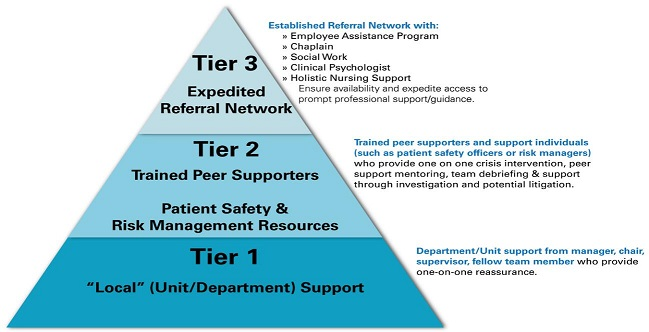 A pyramid represents the 3 levels of support for the caregiver, from bottom to top. Tier 1 - 'Local' (Unit/Department Support): Department/Unit support from manager, chair, supervisor, fellow team member who provide one-on-one reassurance. Tier 2 - Trained Peer Supporters, Patient Safety and Risk Management Resources: Trained peer supporters and support individuals (such as patient safety officers or risk managers) support mentoring, team debriefing and support through investigation and potential litigation. Tier 3 - Expedited Referral Network: Established Referral Network with Employee Assistance Program, Chaplain, Social Work, Clinical Psychologist, Holistic Nursing Support, ensure availability and expedite access to prompt professional support/guidance.
