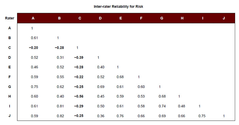 Inter-rater Reliability for Risk: A, A = 1. B, A = 0.61; B = 1. C, A = −0.20; B = −0.28; C = 1. D, A, = 0.52; B = 0.31; C = −0.39; D = 1. E, A = 0.46; B = 0.52; C = −0.28; D = 0.40; E = 1. F, A = 0.59; B = 0.55; C = −0.22; D = 0.52; E = 0.68; F = 1. G, A = 0.75; B = 0.62; C = −0.25; D = 0.69; E = 0.61; F = 0.60; G = 1. H, A = 0.60; B = 0.40; C = −0.56; D = 0.45; E = 0.59; F = 0.53; G = 0.68; H = 1. I, A = 0.61; B = 0.81; C = −0.29; D = 0.50; E = 0.61; F = 0.58; G = 0.74; H = 0.48; I = 1. J, A = 0.59; B = 0.82; C = −0.25; D = 0.36; E = 0.76; F = 0.66; G = 0.69; H = 0.66; I = 0.75; J = 1.
