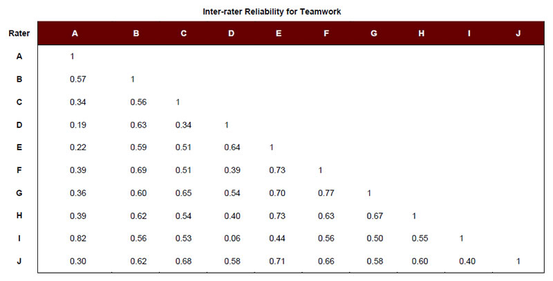 Inter-rater Reliability for Teamwork: A, A = 1. B, A = 0.57; B = 1. C, A = 0.34; B = 0.56; C = 1. D, A, = 0.19; B = 0.63; C = −0.34; D = 1. E, A = 0.22; B = 0.59; C = 0.51; D = 0.64; E = 1. F, A = 0.39; B = 0.69; C = 0.51; D = 0.39; E = 0.73; F = 1. G, A = 0.36; B = 0.60; C = 0.65; D = 0.54; E = 0.70; F = 0.77; G = 1. H, A = 0.39; B = 0.62; C = 0.54; D = 0.40; E = 0.73; F = 0.63; G = 0.67; H = 1. I, A = 0.82; B = 0.56; C = 0.53; D = 0.06; E = 0.44; F = 0.56; G = 0.50; H = 0.55; I = 1. J, A = 0.30; B = 0.62; C = 0.68; D = 0.58; E = 0.71; F = 0.66; G = 0.58; H = 0.60; I = 0.40; J = 1.