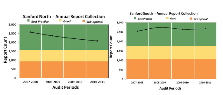 Figure 3 consists of two graphs, one for the Sanford North Region and the other for the South Region depicting rates of recorded patient complaints. Horizontal color bars show areas of best practice, good practice, or sub-optimal performance across annual periods from 2007 to 2011. Both graphs show patient complaint rates in the best practice levels across the entire period.