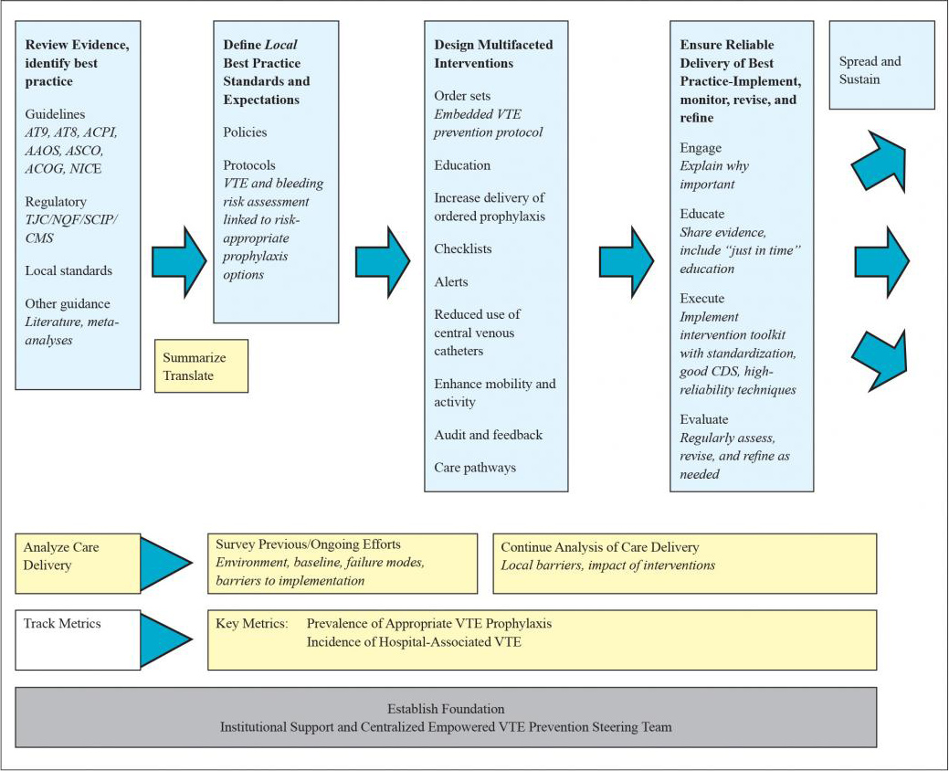 Figure 1.1 depicts a framework for formulating a protocol and deploying multiple interventions designed to reinforce the guidance from the venous thromboembolism (VTE) prevention protocol.