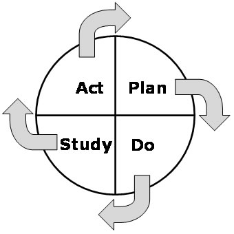The Plan-Do-Study-Act Cycle is a circle divided into four equal sections, labeled Plan, Do, Study, and Act respectively. Arrows point from one section to the next in a clockwise direction, indicating that the process is a continuous cycle.