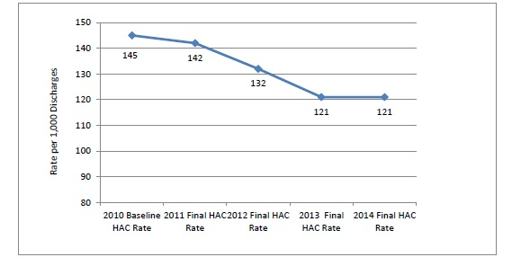 This line graph plots the annual HAC rate per 1,000 hospital discharges. Overall, rates declined from 2010 to 2014. Baseline HAC rate in 2010 was 145. Final HAC rate in 2011 was 142. Final HAC rate in 2012 was 132. Final HAC rate in 2013 was 121. Final HAC rate in 2014 was 121.