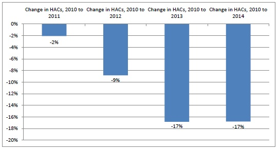 This bar graph depicts the percentage of annual and cumulative change in HACs. 2010 to 2011: -2% change. 2010 to 2012: -9% change. 2010 to 2013: -17% change. 2010 to 2014: -17% change.