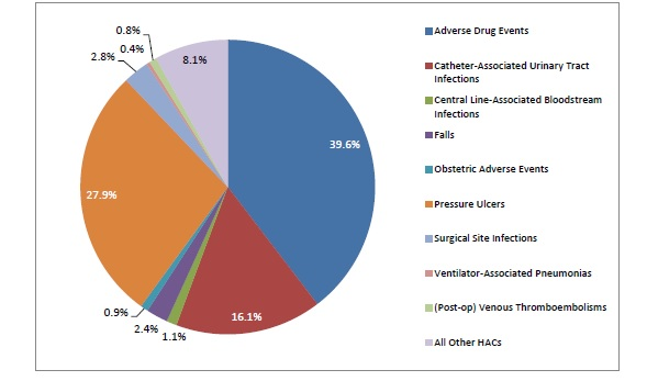 This pie graph represents changes in HACs by type from 2011 to 2014. Adverse drug events = 39.6%. Catheter-associated urinary tract infections = 16.1%. Central line-associated bloodstream infections = 1.1%. Falls = 2.4%. Obstetric adverse events = 0.9%. Pressure ulcers = 27.9%. Surgical site infections = 2.8%. Ventilator-associated pneumonias =0.4%. (Post-op) venous thromboembolisms = 0.8%. All other HACs = 8.1%.